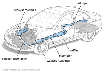 Exhaust System , Bagian-bagian Exhaust / Knalpot